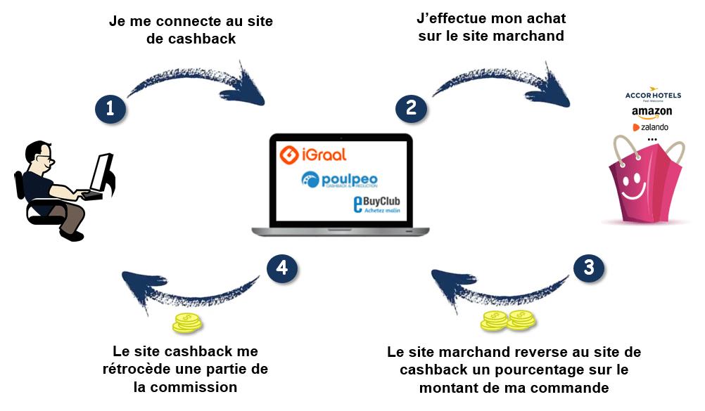 fonctionnement-cashback-comment-ca-marche