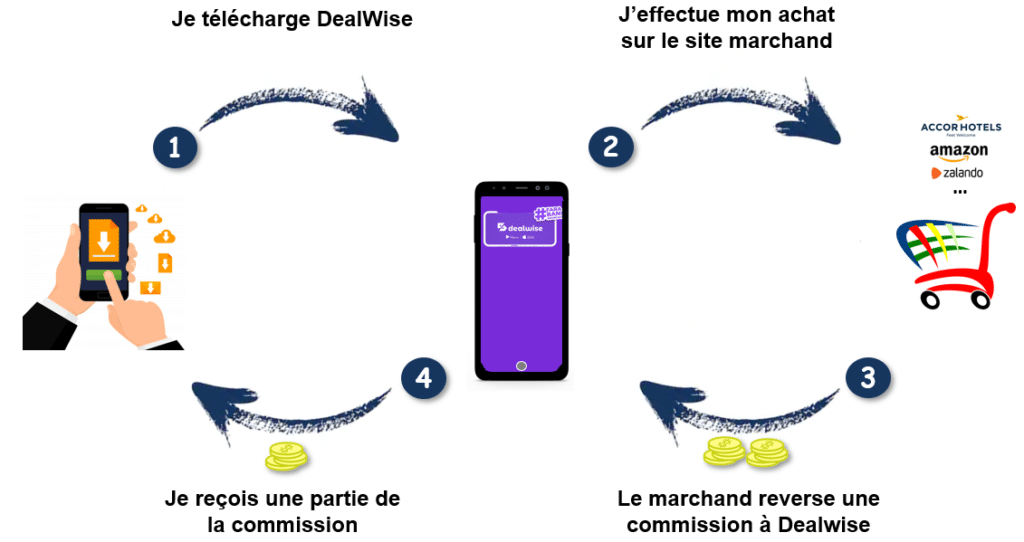 dealwise-cashback-comment-ca-marche