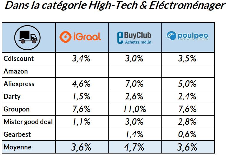 classement-meilleurs-sites-cashback-hightech