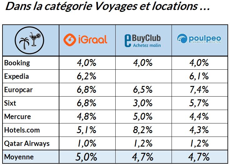 classement-meilleurs-sites-cashback-voyage