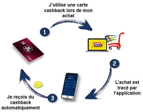 fonctionnement-carte-cashback