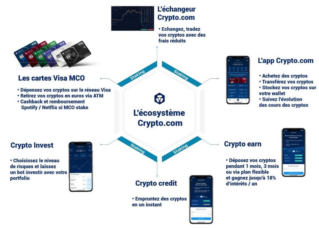 écosystème-crypto.com